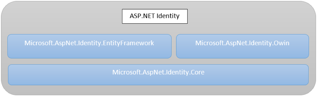 Tsm web resources access protection using asp identity the following diagram illustrates the architectural components of the framework ccuart Images