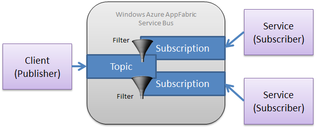 TSM - What messaging queue should I use in Azure?