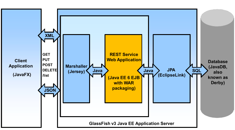Tsm javafx and restful web services communication for N tier architecture in java
