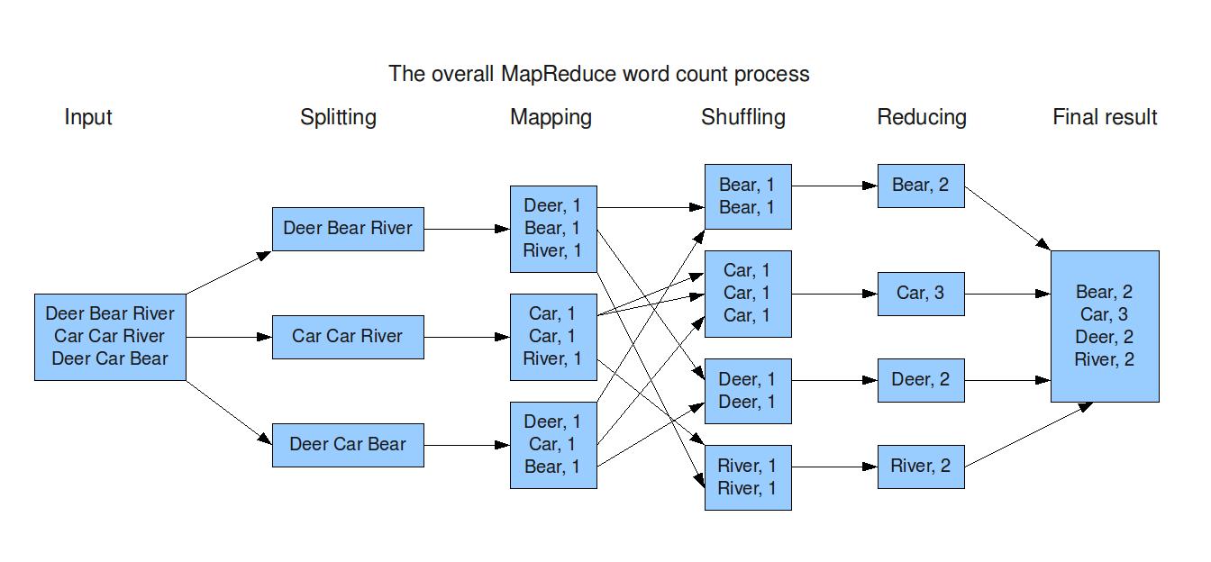 Hadoop map reduce tutorial.