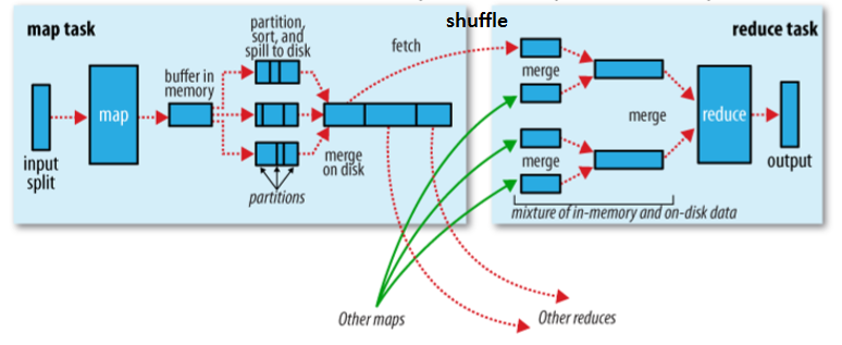 TSM - Hadoop MapReduce deep diving and tuning