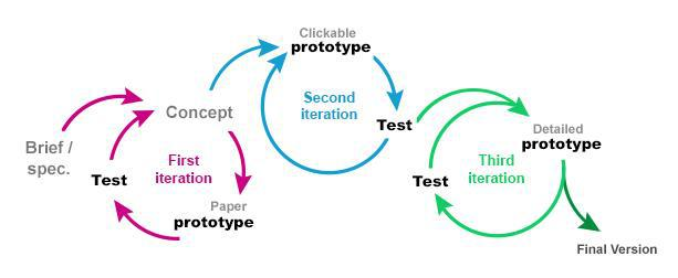Tsm the importance of prototyping for Product design and prototyping