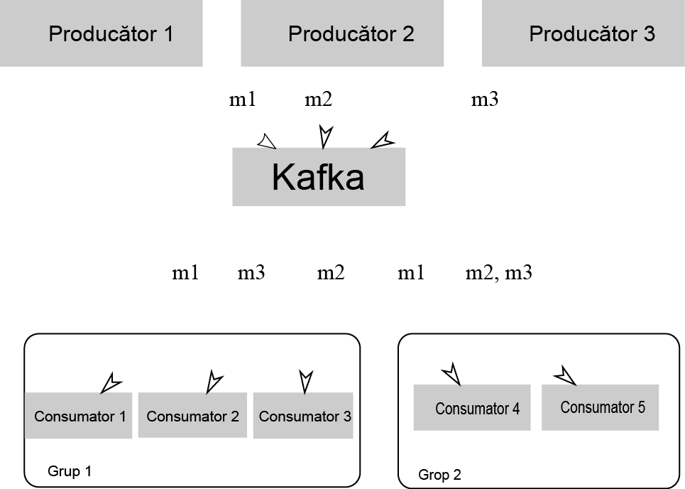 TSM - High-performance Messaging Systems - Apache Kafka