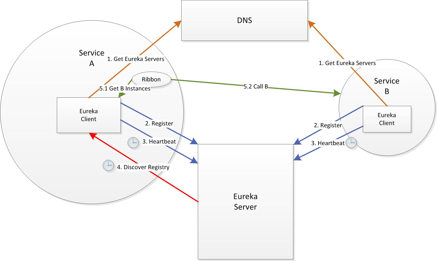 TSM - (Micro)Service Discovery using Netflix Eureka