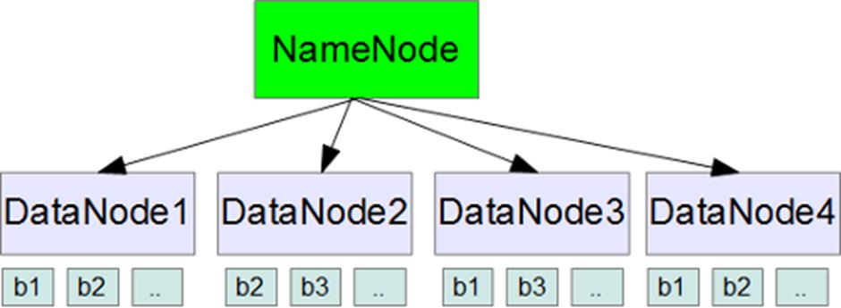 TSM - Taming Hadoop