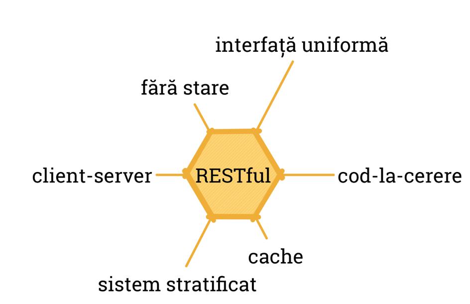 TSM - Zero to RESTful in 4 easy steps  API Design