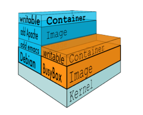 TSM - Docker, Build and Ship