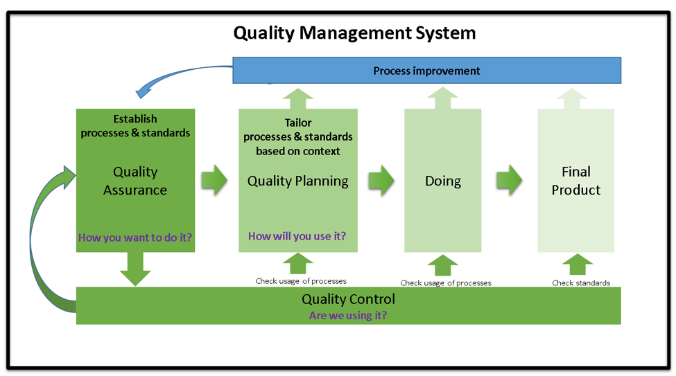 quality control term papers Term paper of operations management topic - quality awards submitted to mr harsha submitted by subir arora roming of bell labs characteristics of the product or service aesthetics statistical control charts  statistical quality control methods introduced to the japanese.