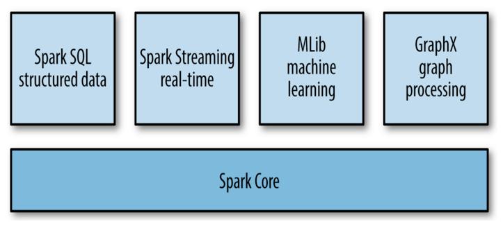 TSM - Apache Spark : make Big Data simple