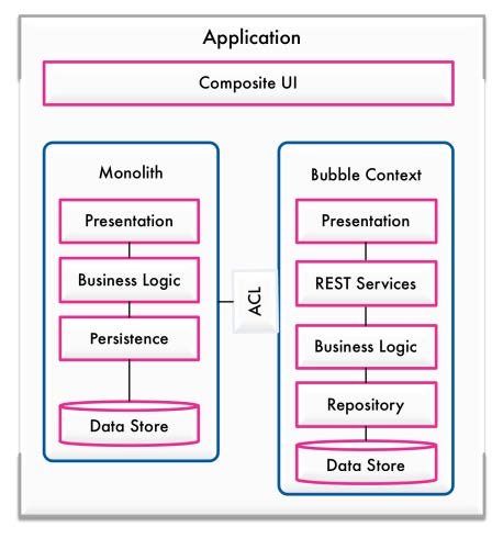 TSM - From monoliths to micro services using DDD and Mikado