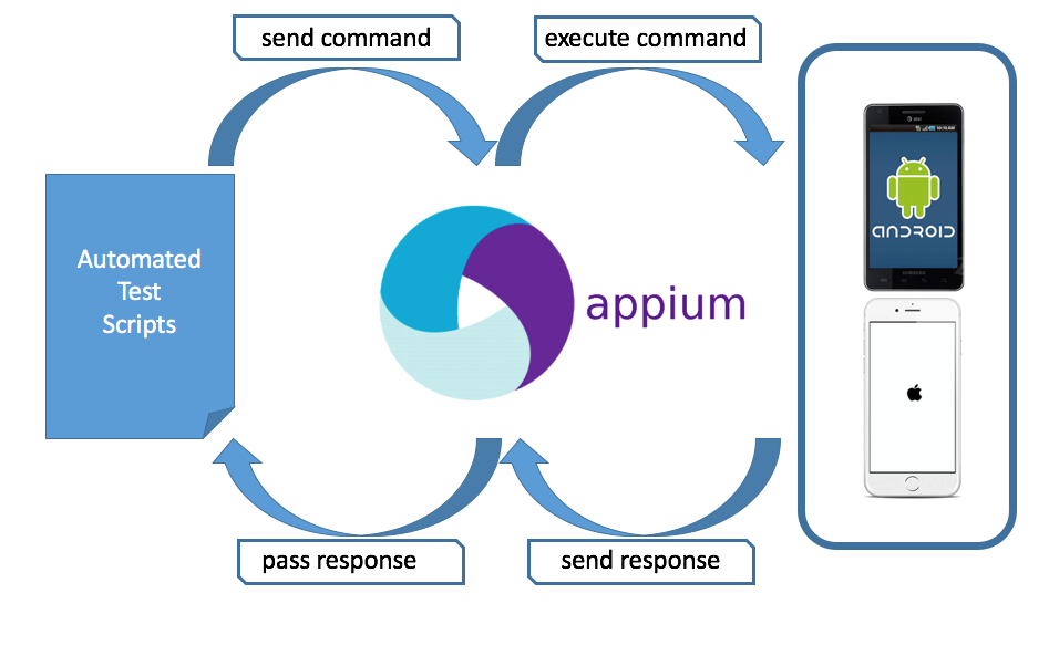 TSM - Appium & Opium - Alternative solutions for automated testing
