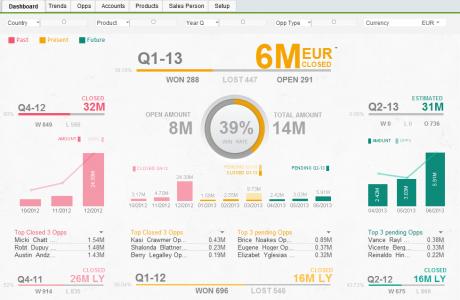 Tsm big data analytics qlikview for Pivot table design qlikview