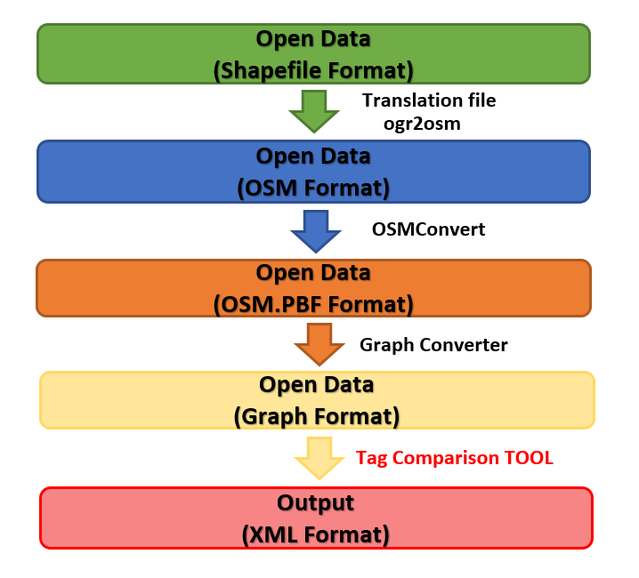 TSM - OpenStreetMap, Open Data, Scripting What, Why, How?