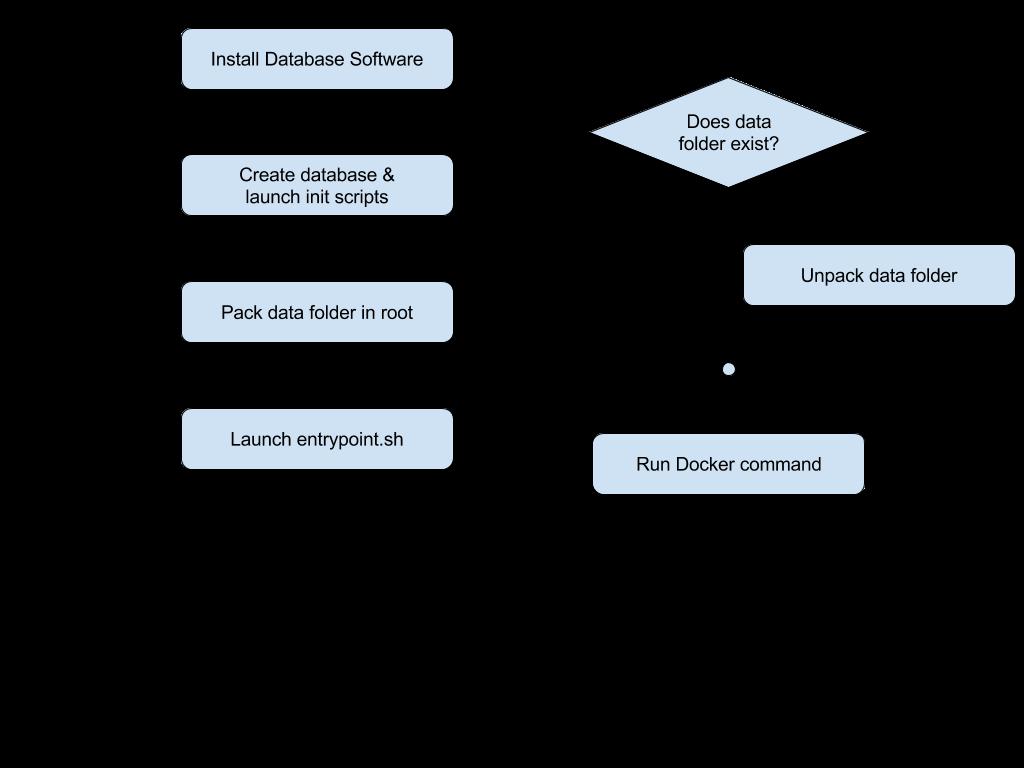 TSM - How not to use Docker