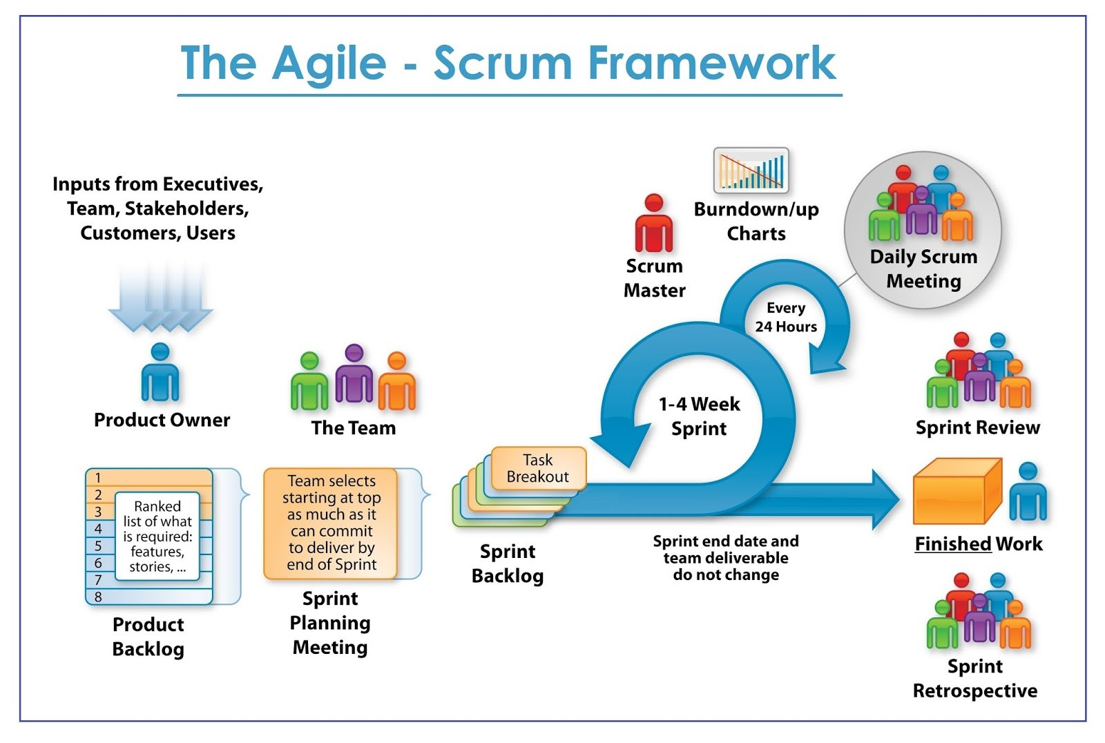 a scrum process is distinguished from other agile processes by specific concepts and practices divided into the three categories of roles artifacts and