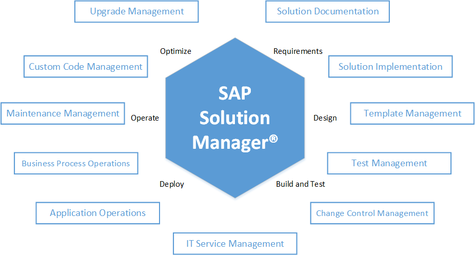 TSM - SAP Solution Manager in a Nutshell